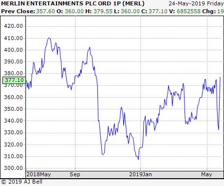 Merlin Entertainment Stocks