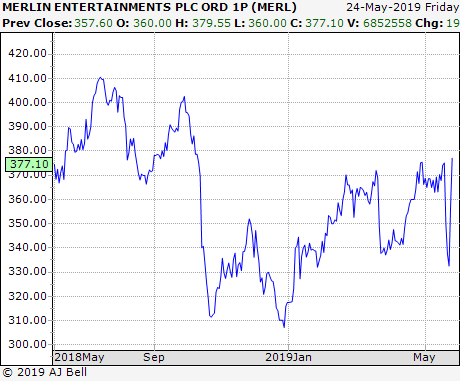 Merlin Entertainment Stocks
